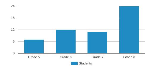 Seven Hills School Student By Grade