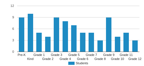 Landmark Baptist School Student By Grade