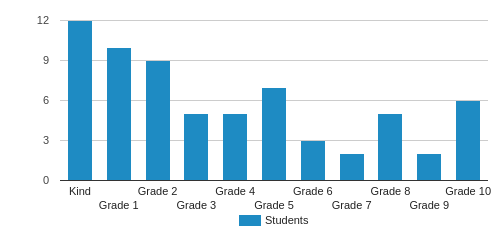 Valley View Adventist Academy Student By Grade