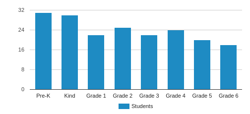 Walden School Student By Grade