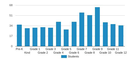 Denver Christian School Student By Grade
