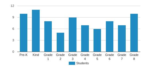Bluegrass Christian Academy Student By Grade