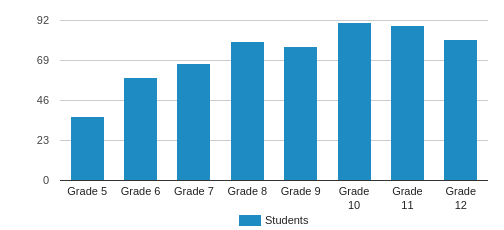 St. Luke's School Student By Grade
