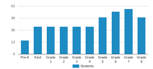 Holy Trinity School Student By Grade