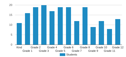 Liberty Christian School Student By Grade