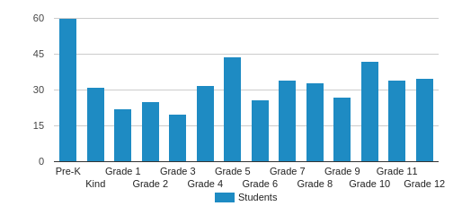 Sarasota Christian School Student By Grade
