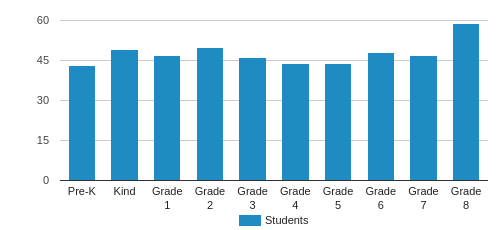 Immaculate Conception Grade School Student By Grade