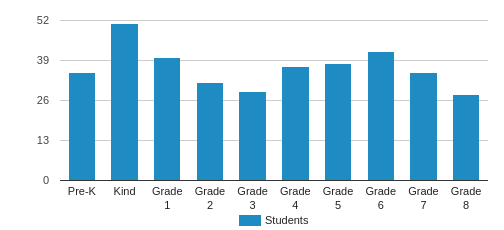 St. Therese School Student By Grade