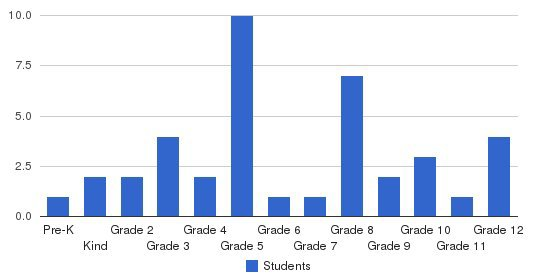 Indianapolis Christian School Students by Grade