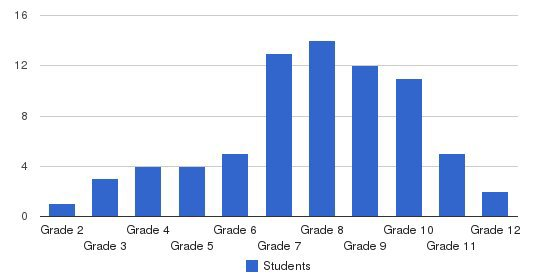 James E Davis School Students by Grade