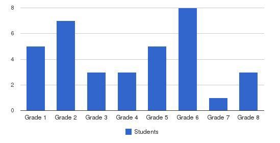 Little Acorn School Students by Grade