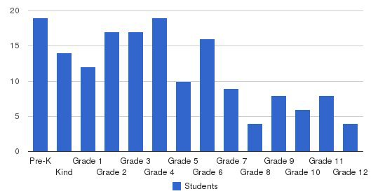 School Of Knowledge Students by Grade