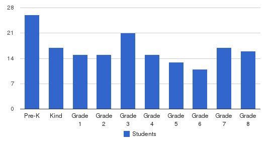 St. Bridget School Students by Grade