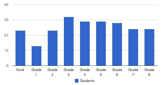 St. Lawrence School Students by Grade