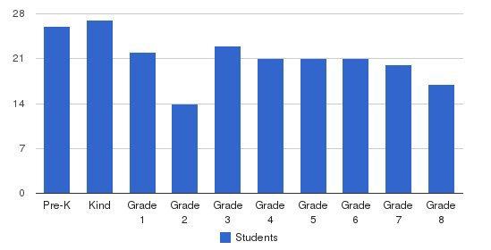 St. Vincent de Paul Catholic School Students by Grade