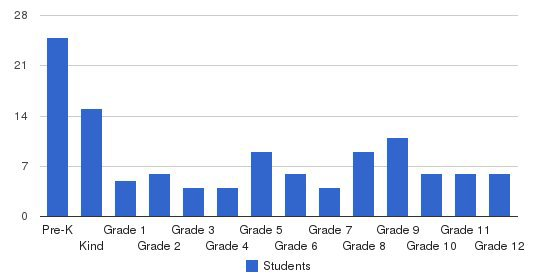 Suburban Christian School Students by Grade