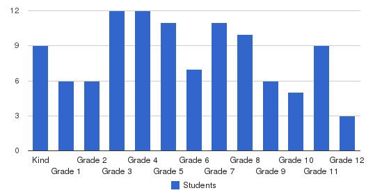 Pinnacle School Students by Grade