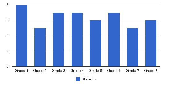 Valley Line School Students by Grade