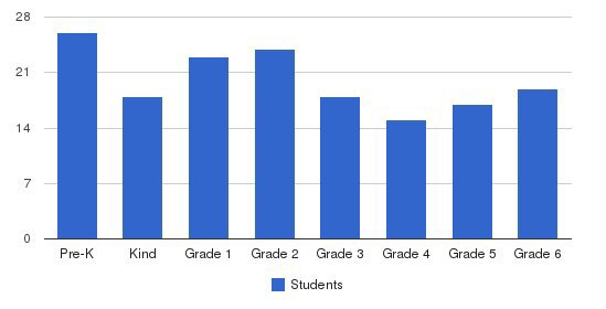 Warsaw Christian School Students by Grade