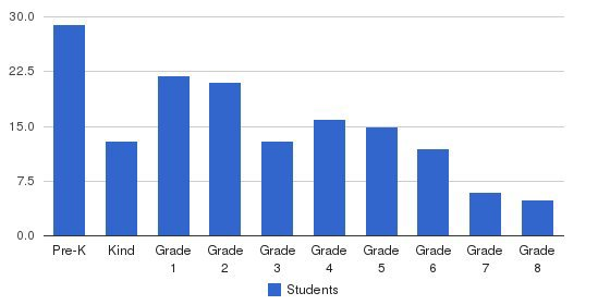 Woodburn Lutheran School Students by Grade