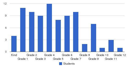 Calvary Chapel Christian Academy Students by Grade