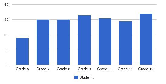 Holy Trinity Jr-sr Catholic High School Students by Grade