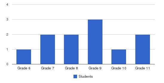 Cono Christian School Students by Grade