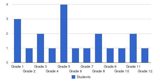 Dallas Center Christian School Students by Grade