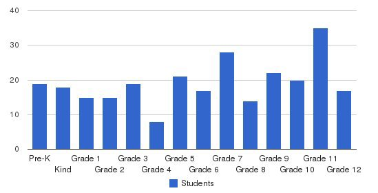 Grandview Park Baptist School Students by Grade