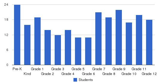 Iowa Christian Academy Students by Grade