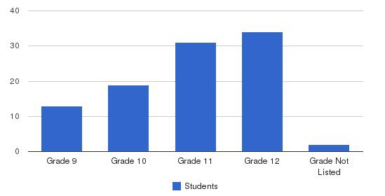 Iowa Mennonite School Students by Grade