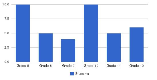 Canyon Oaks School Students by Grade