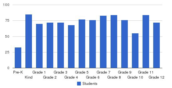 Kuemper Catholic School System Students by Grade