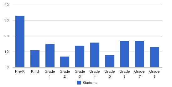 Lutheran Interparish School Students by Grade
