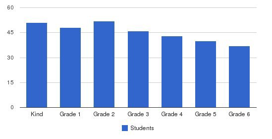 Laurence School Students by Grade