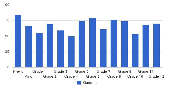Regina Catholic Education Center Students by Grade