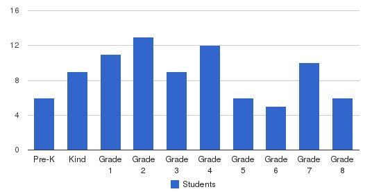 Sanborn Christian School Students by Grade