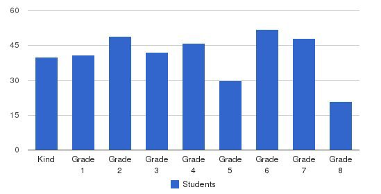 Good Shepherd School Students by Grade