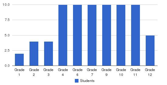 Lakemary Center Students by Grade