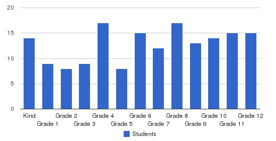 Midland Adventist Academy Students by Grade