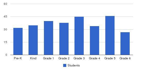St John Catholic School Students by Grade