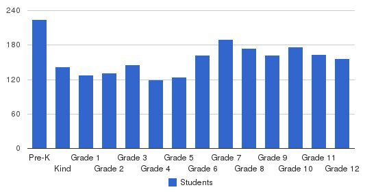 Christian Academy Of Louisville (Christian Academy School System) Students by Grade