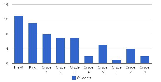 Our Lady Of The Mountains School Students by Grade