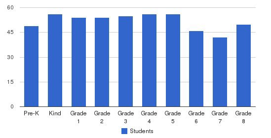 St. Aloysius School Students by Grade