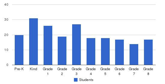 St. Thomas School Students by Grade