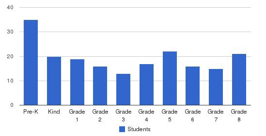 St. Leonard School Students by Grade