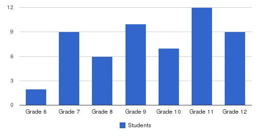 CAL COAST ACADEMY Students by Grade
