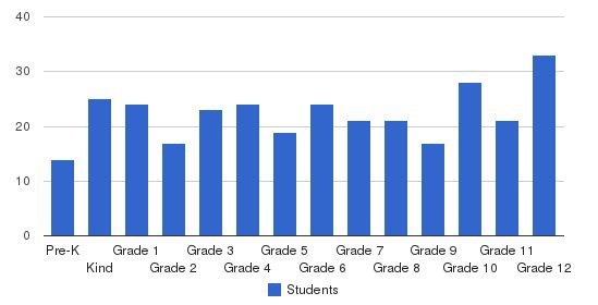 Central Private School Students by Grade