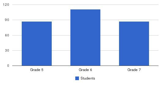 Christian Brothers School Students by Grade