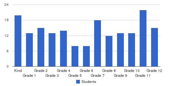 Claiborne Christian School Students by Grade